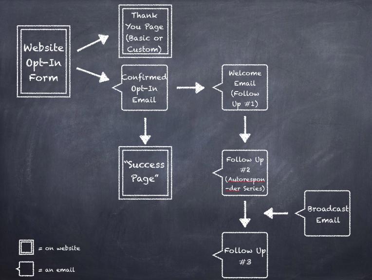 Email List Building Diagram | YourWriterPlatform.com