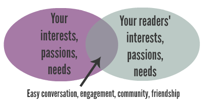 Interest intersection graphic | YourWriterPlatform.com